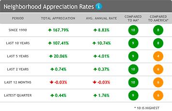 example_real_estate_appreciation_rates